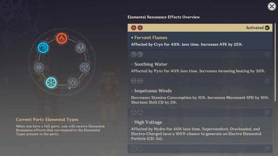 Description Of Each Elemental Resonance